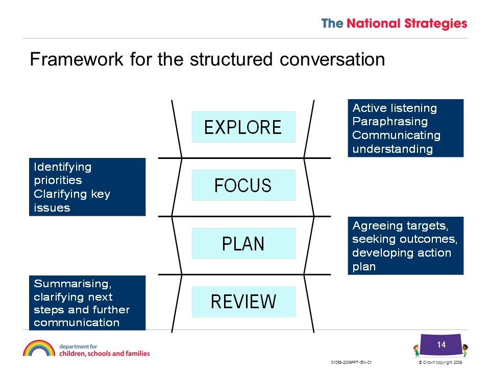 Framework for the structured conversation