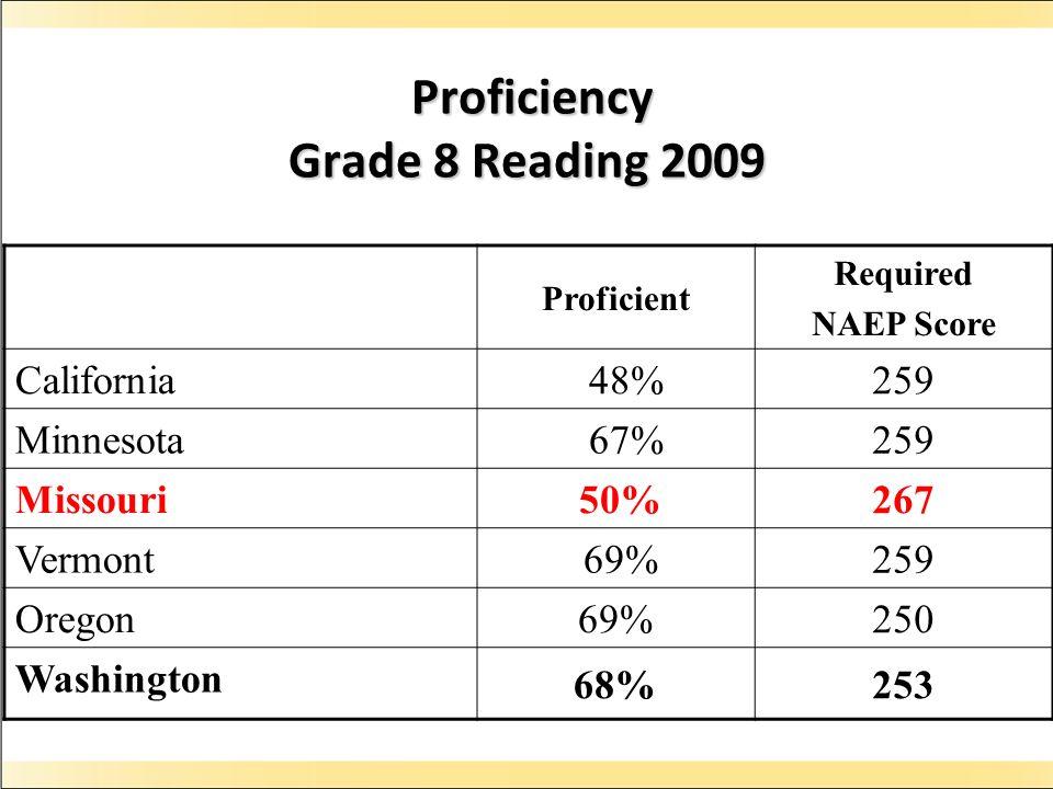 Proficiency Grade 8 Reading 2009