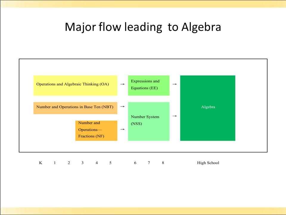 Major flow leading to Algebra