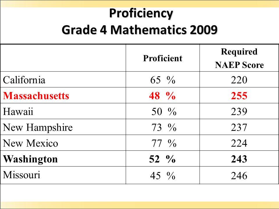 Proficiency Grade 4 Mathematics 2009