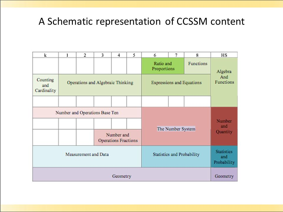 A Schematic representation of CCSSM content