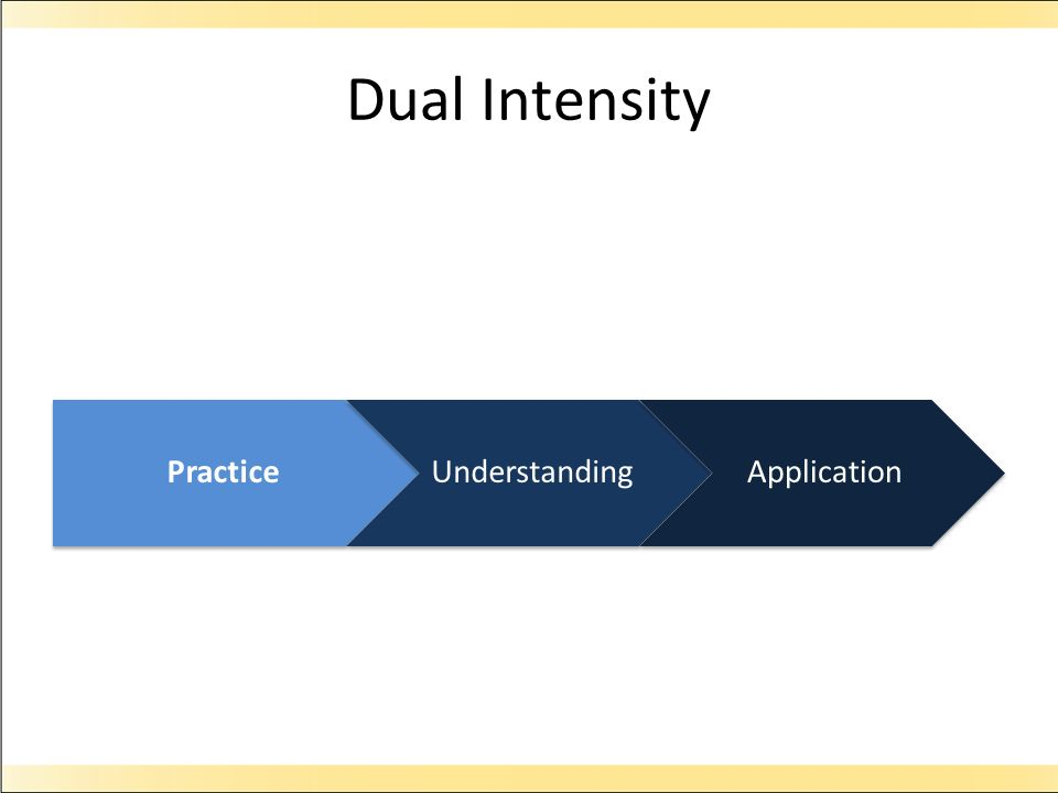 Dual Intensity Practice Understanding Application