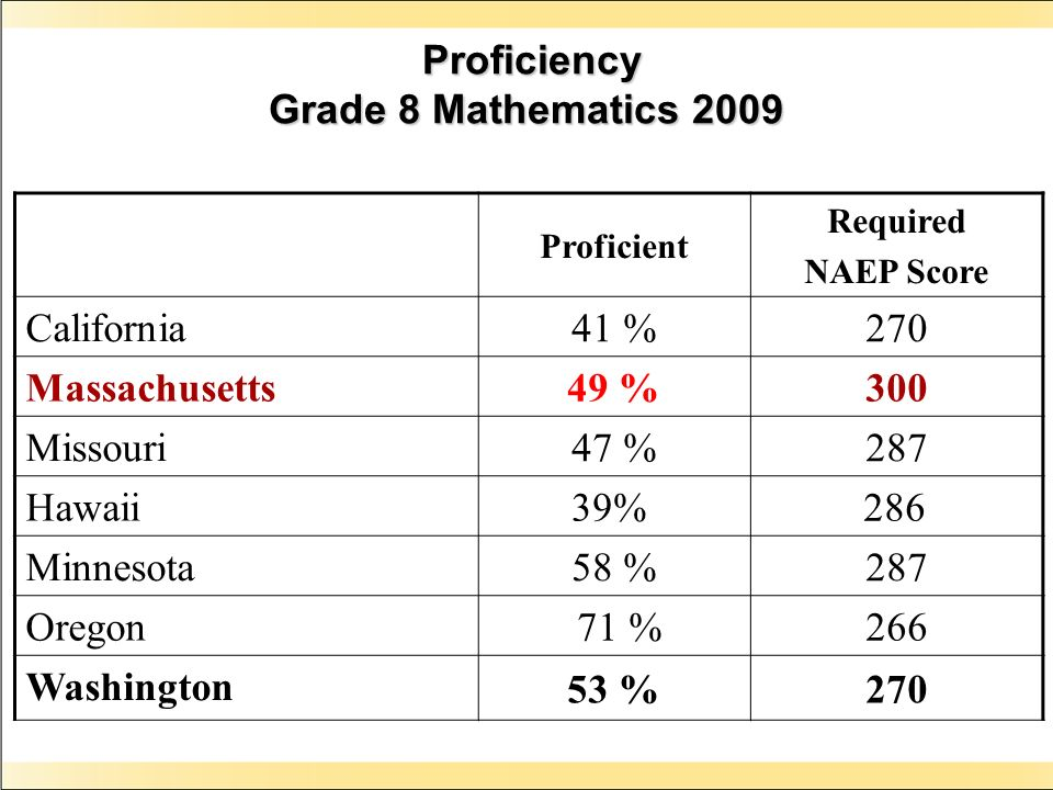 Proficiency Grade 8 Mathematics 2009