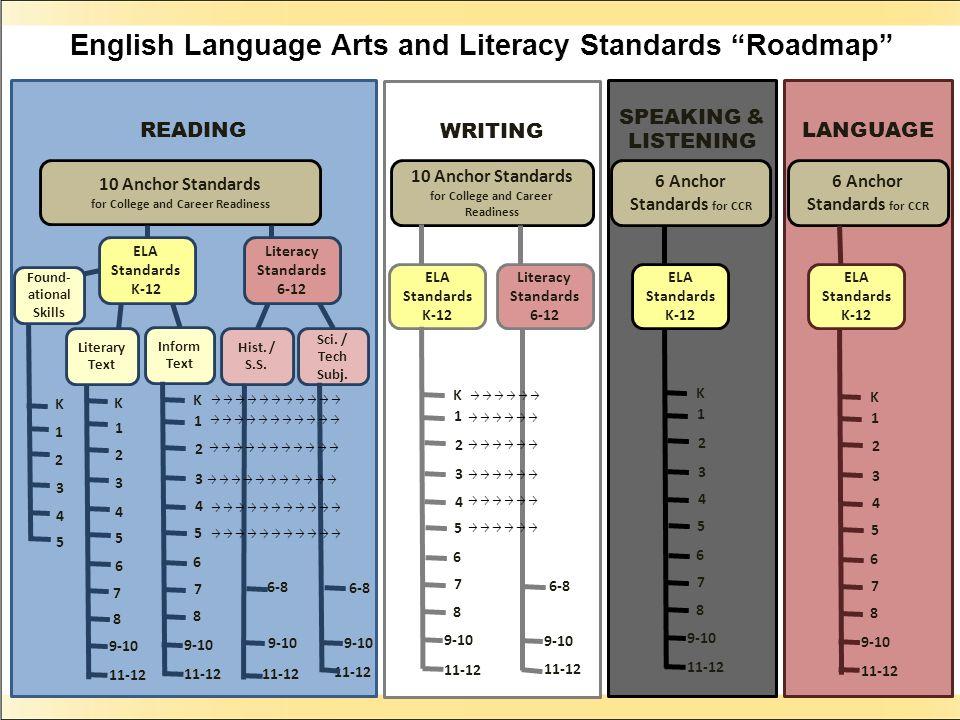 English Language Arts and Literacy Standards Roadmap