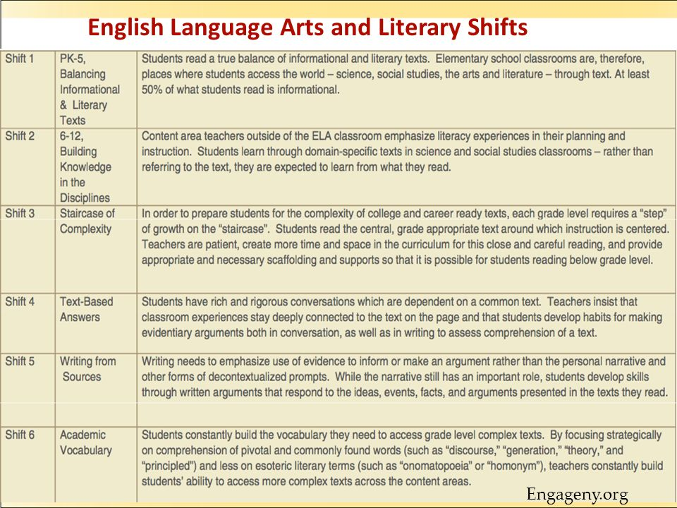 English Language Arts and Literary Shifts
