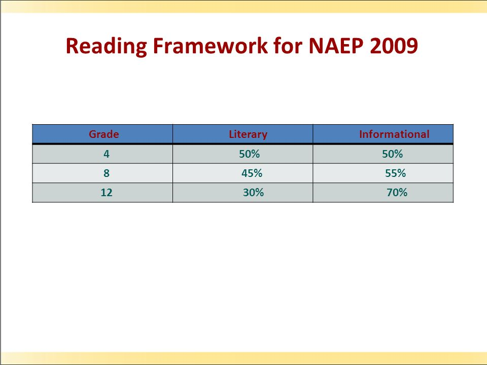 Reading Framework for NAEP 2009