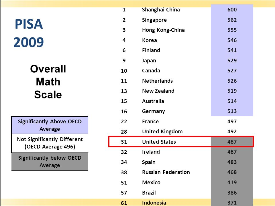 PISA 2009 Overall Math Scale 25th last time 1 Shanghai-China 600 2