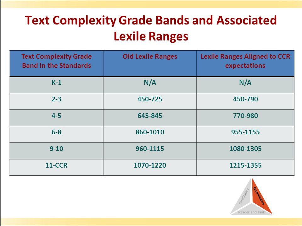 Text Complexity Grade Bands and Associated Lexile Ranges
