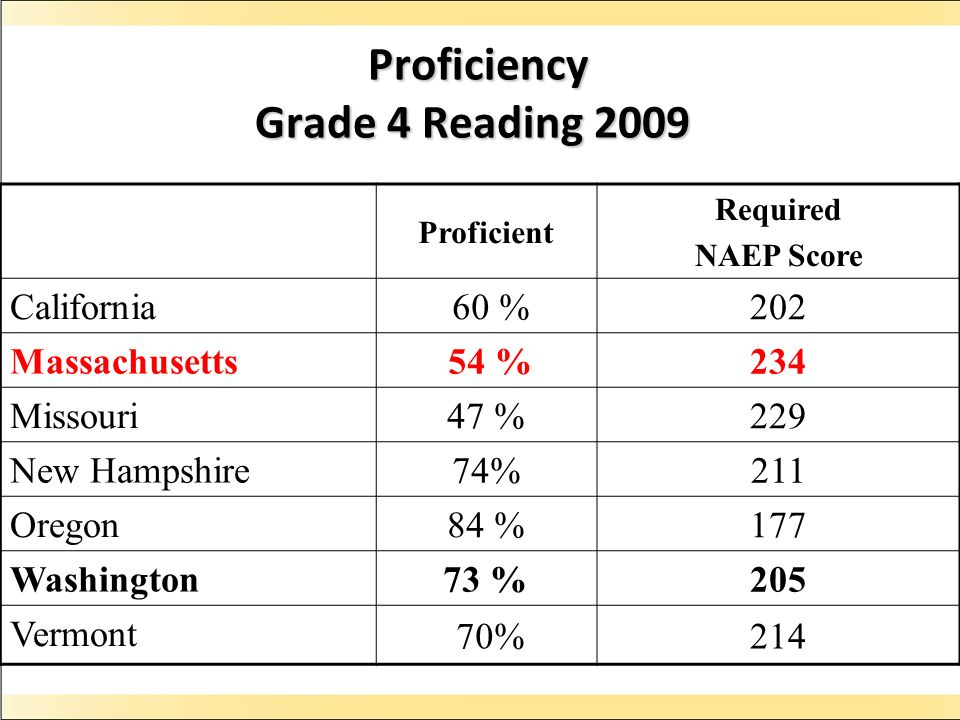 Proficiency Grade 4 Reading 2009