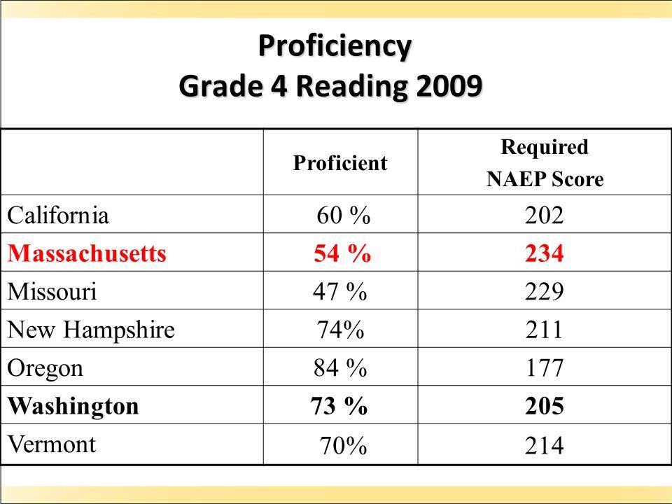 Proficiency Grade 4 Reading 2009