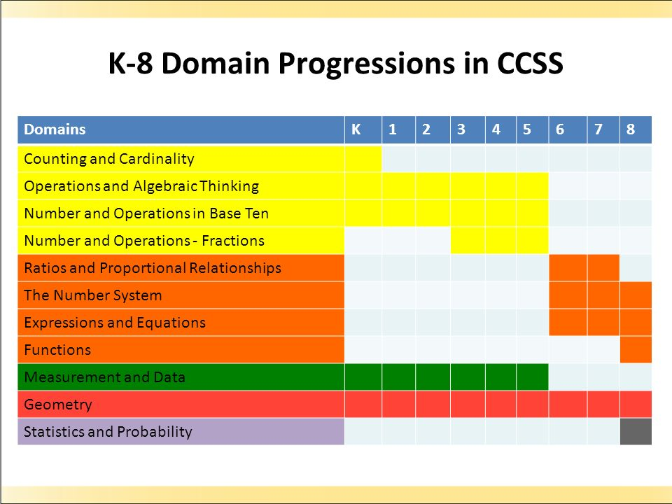 K-8 Domain Progressions in CCSS