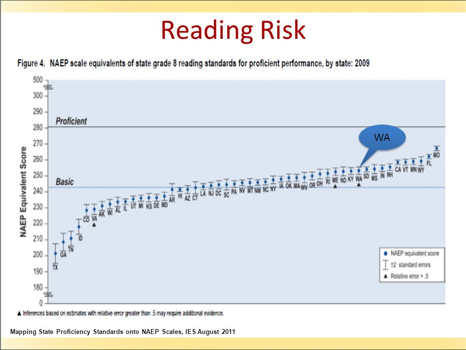 Mapping State Proficiency Standards onto NAEP Scales, IES August 2011