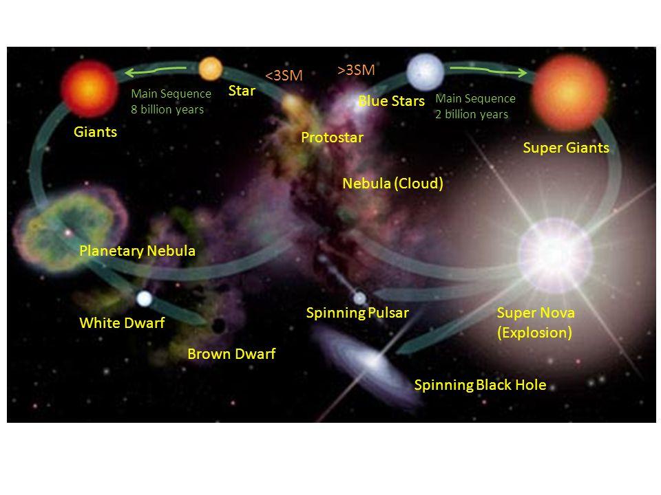 Nebula (Cloud) Protostar Blue Stars Super Giants Super Nova