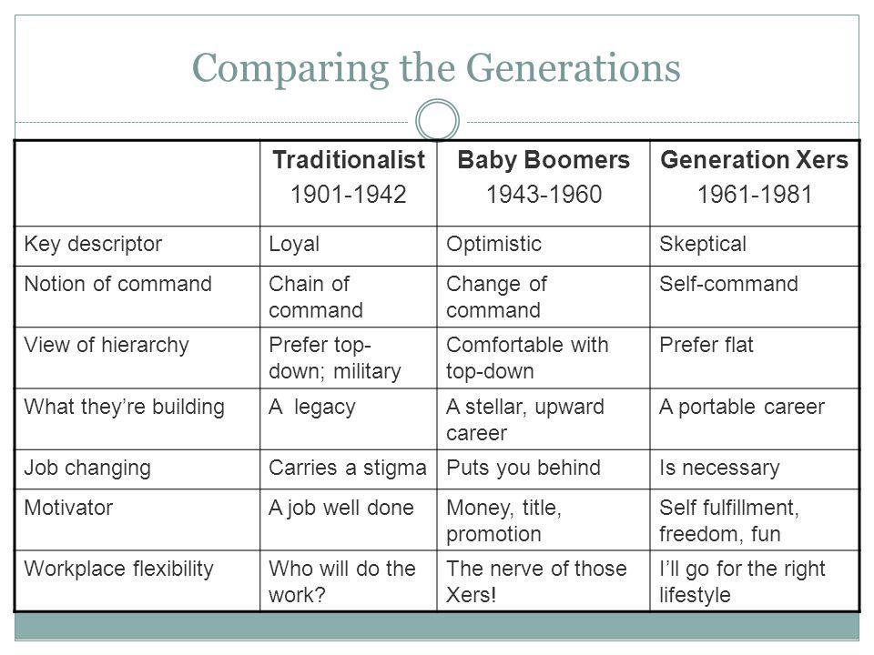 Comparing the Generations