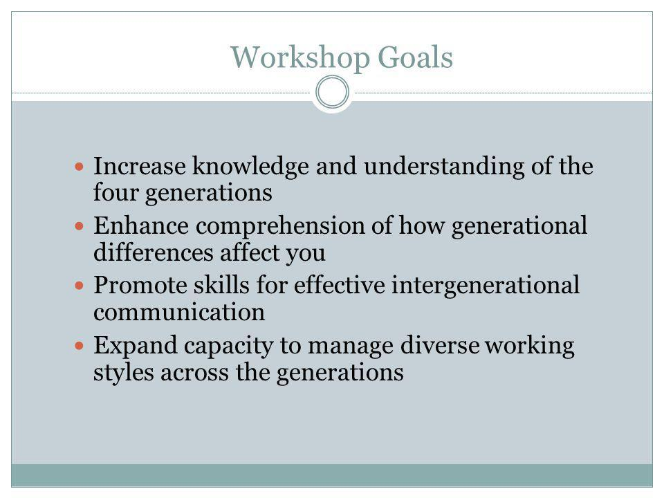 Workshop Goals Increase knowledge and understanding of the four generations. Enhance comprehension of how generational differences affect you.