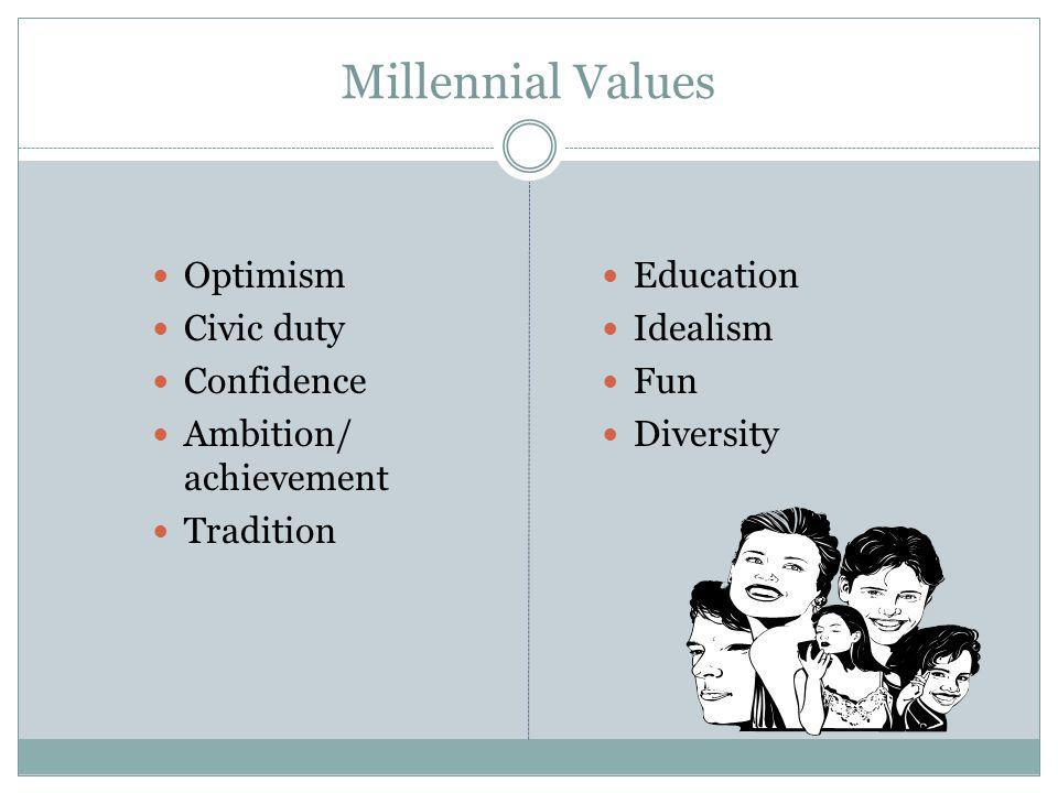 Millennial Values Optimism Civic duty Confidence Ambition/ achievement