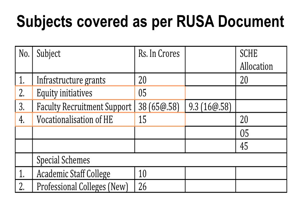 Subjects covered as per RUSA Document