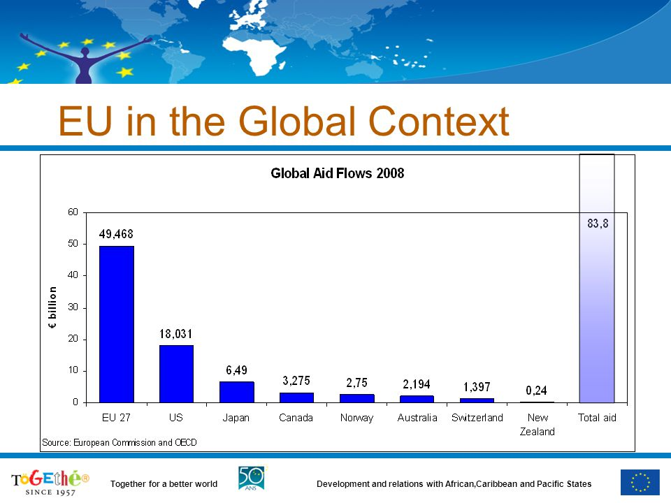 EU in the Global Context