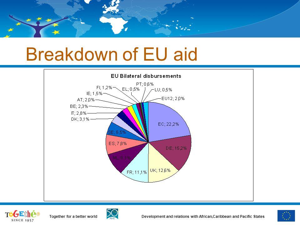 Breakdown of EU aid