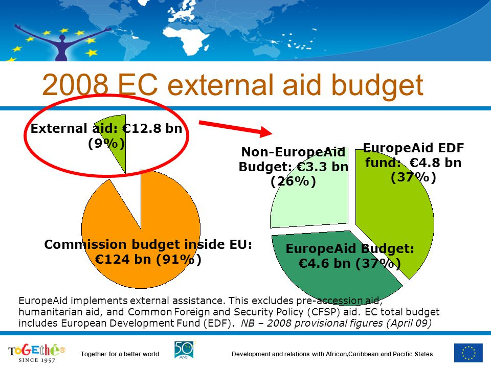 2008 EC external aid budget External aid: €12.8 bn (9%)