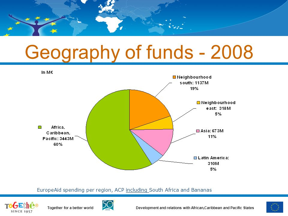 Geography of funds - 2008 EuropeAid spending per region, ACP including South Africa and Bananas