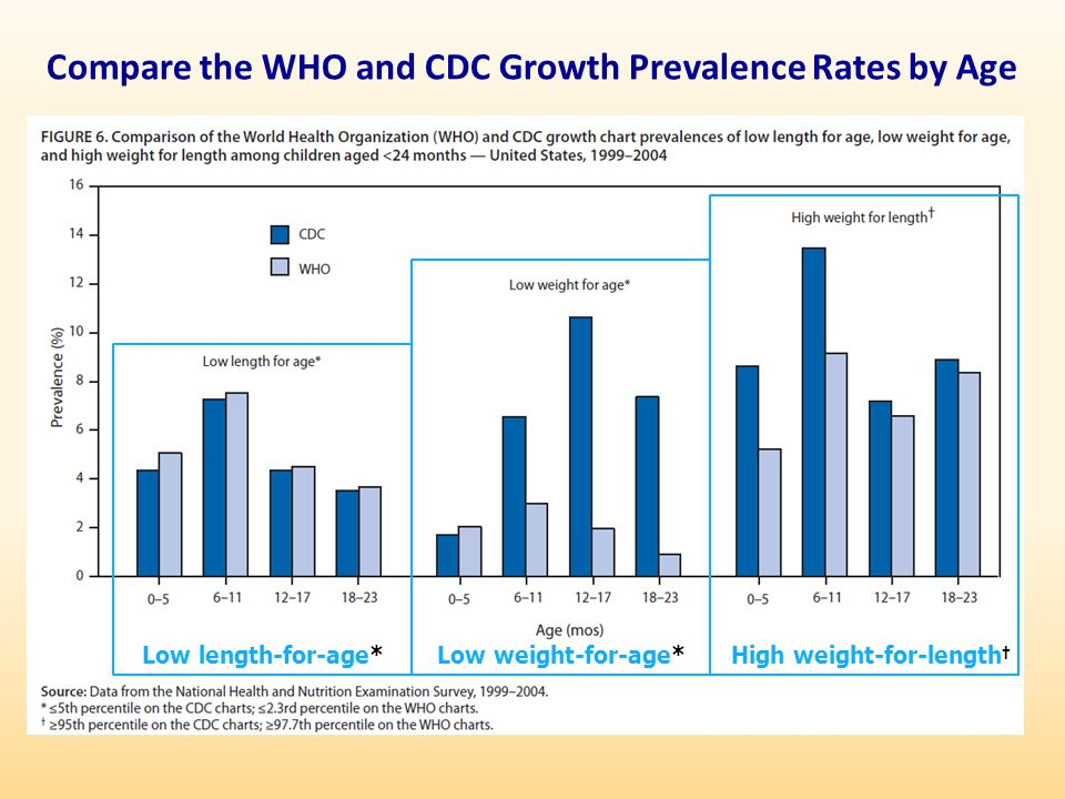 Compare the WHO and CDC Growth Prevalence Rates by Age