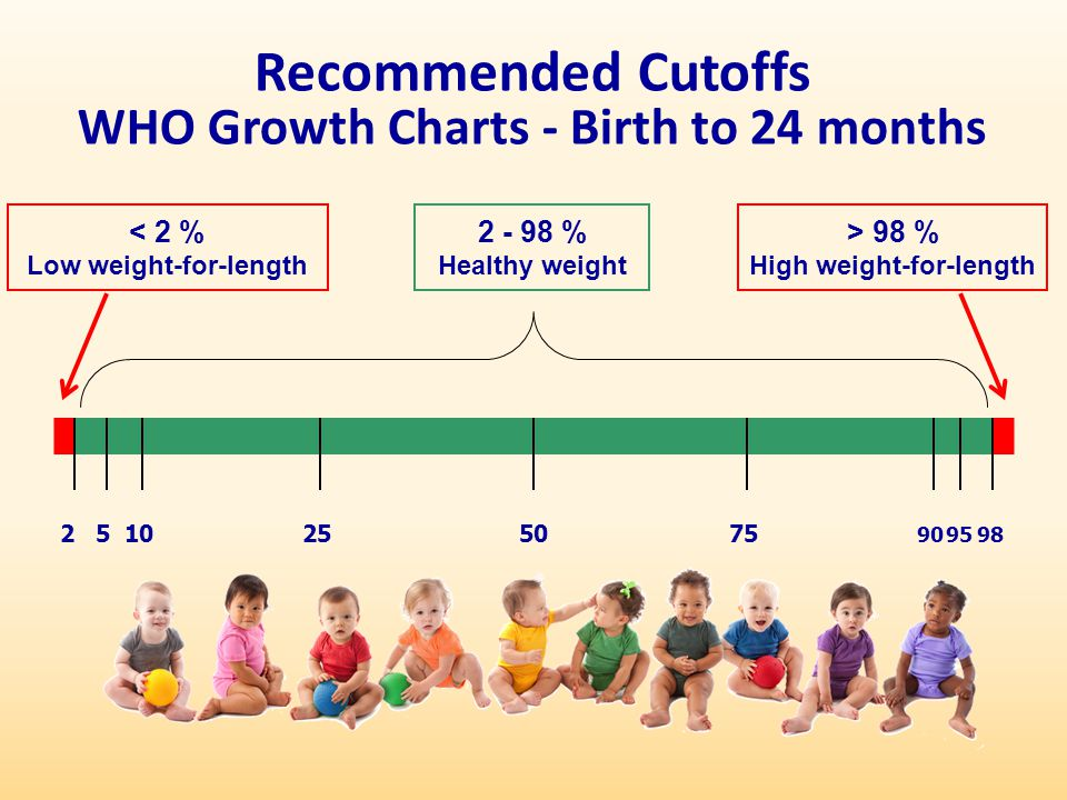 Recommended Cutoffs WHO Growth Charts - Birth to 24 months