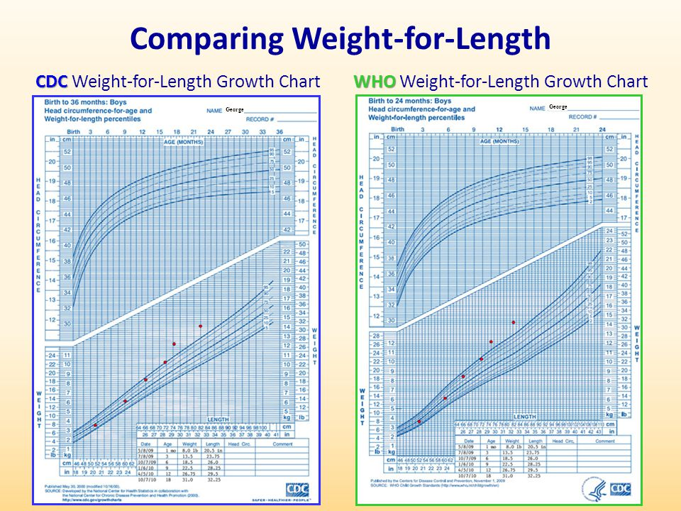 Comparing Weight-for-Length
