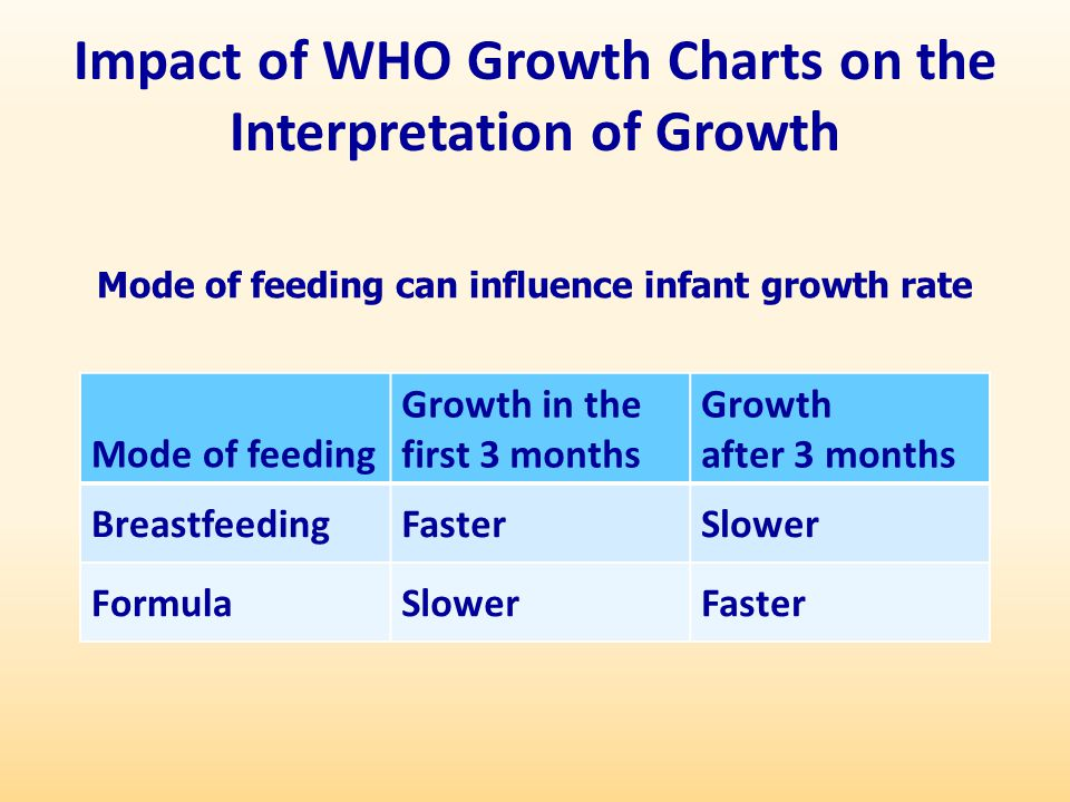 Impact of WHO Growth Charts on the Interpretation of Growth