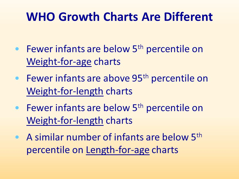 WHO Growth Charts Are Different