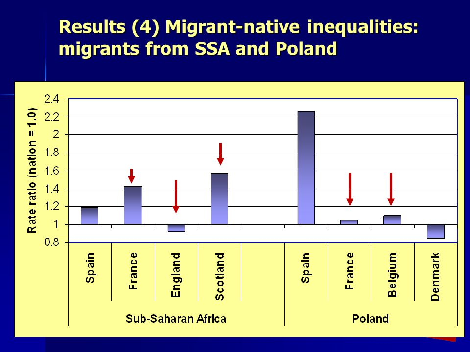 Results (4) Migrant-native inequalities: migrants from SSA and Poland