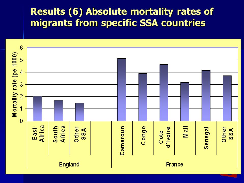 Results (6) Absolute mortality rates of migrants from specific SSA countries