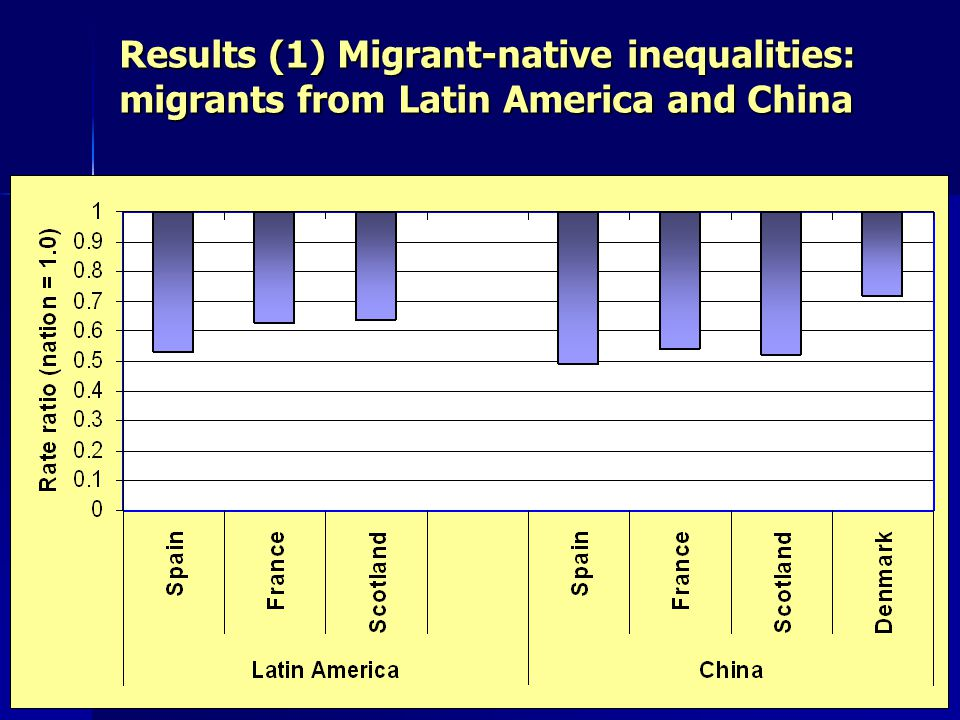 Results (1) Migrant-native inequalities: migrants from Latin America and China