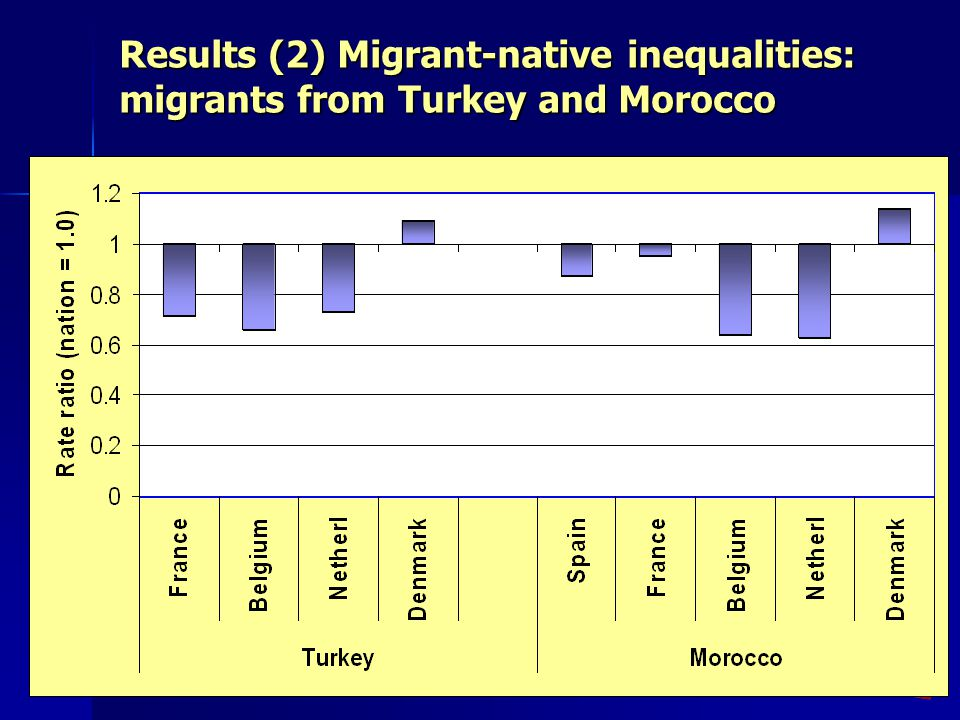 Results (2) Migrant-native inequalities: migrants from Turkey and Morocco