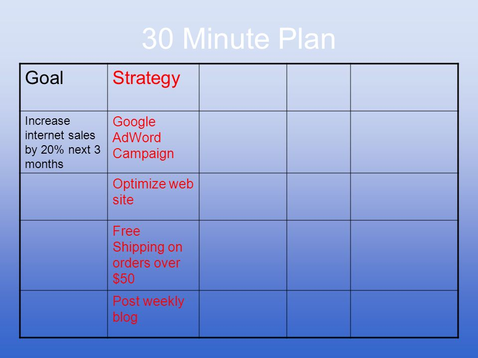 30 Minute Plan Goal Strategy Google AdWord Campaign Optimize web site