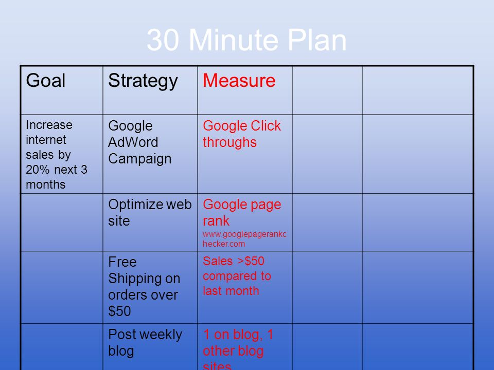 30 Minute Plan Goal Strategy Measure Google AdWord Campaign