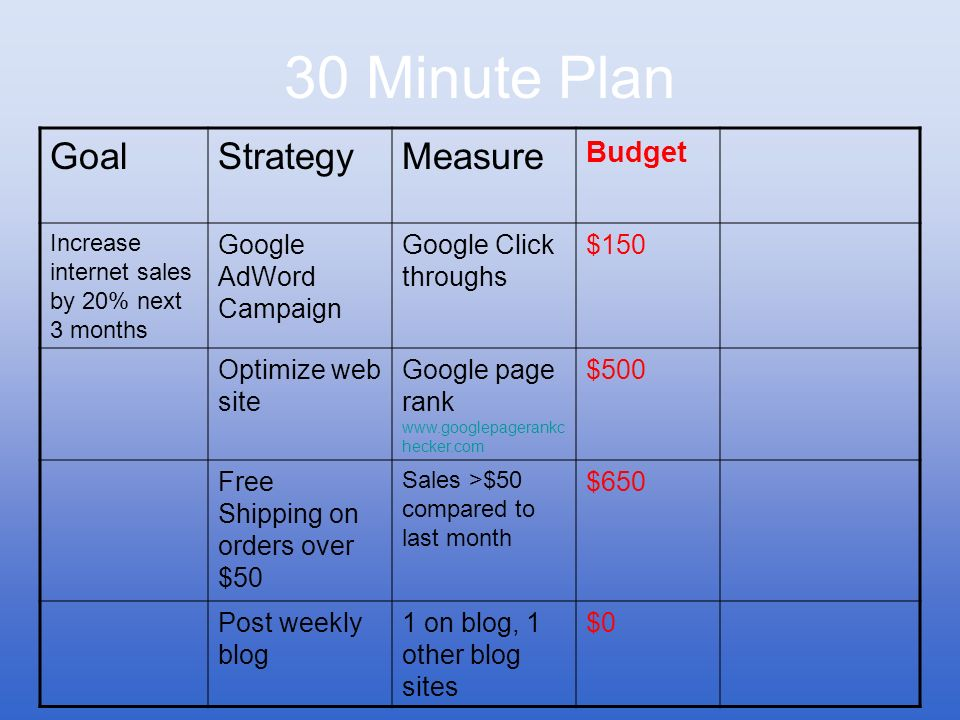 30 Minute Plan Goal Strategy Measure Budget Google AdWord Campaign