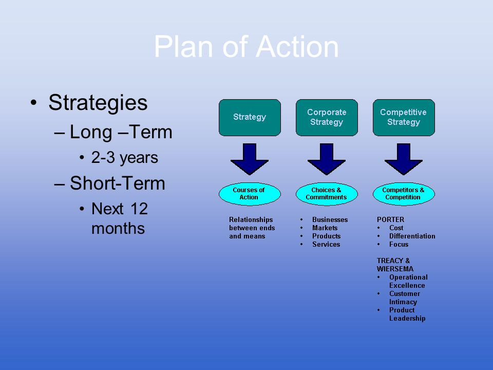 Plan of Action Strategies Long –Term Short-Term 2-3 years