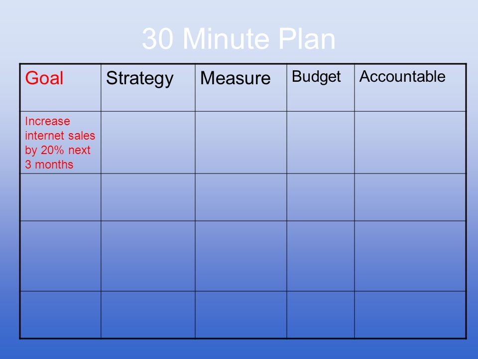 30 Minute Plan Goal Strategy Measure Budget Accountable