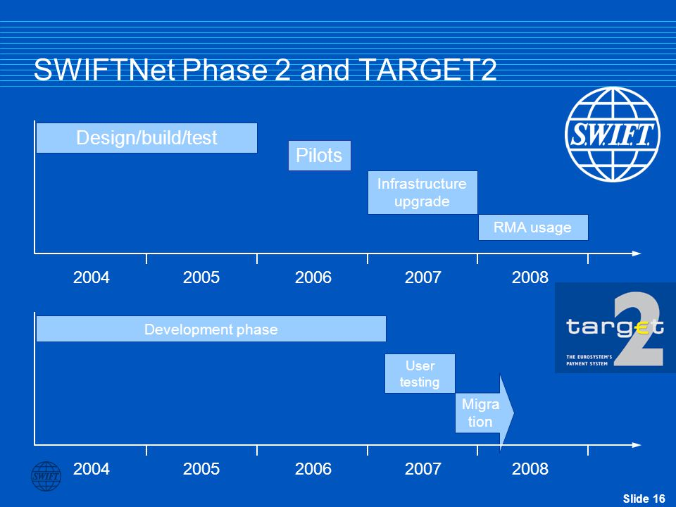 SWIFTNet Phase 2 and TARGET2