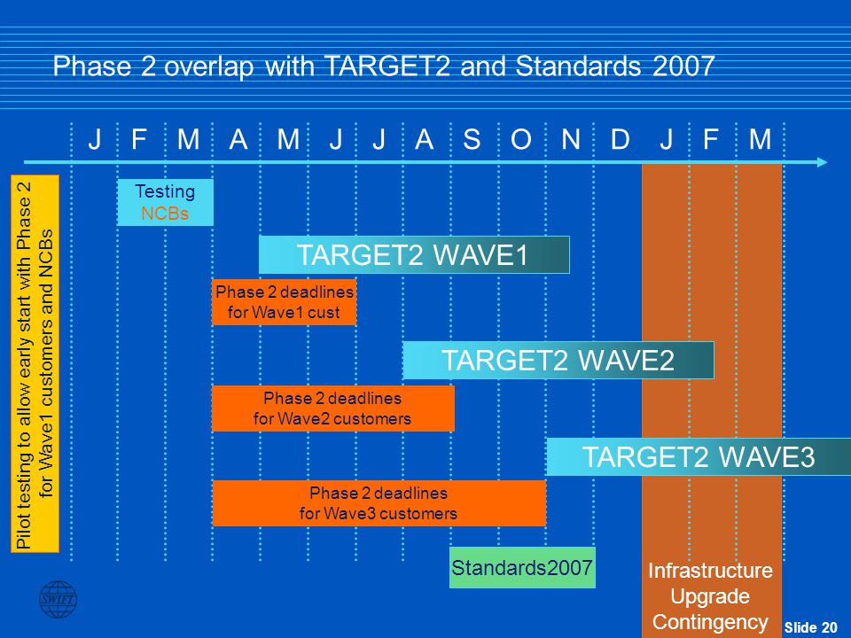 Phase 2 overlap with TARGET2 and Standards 2007