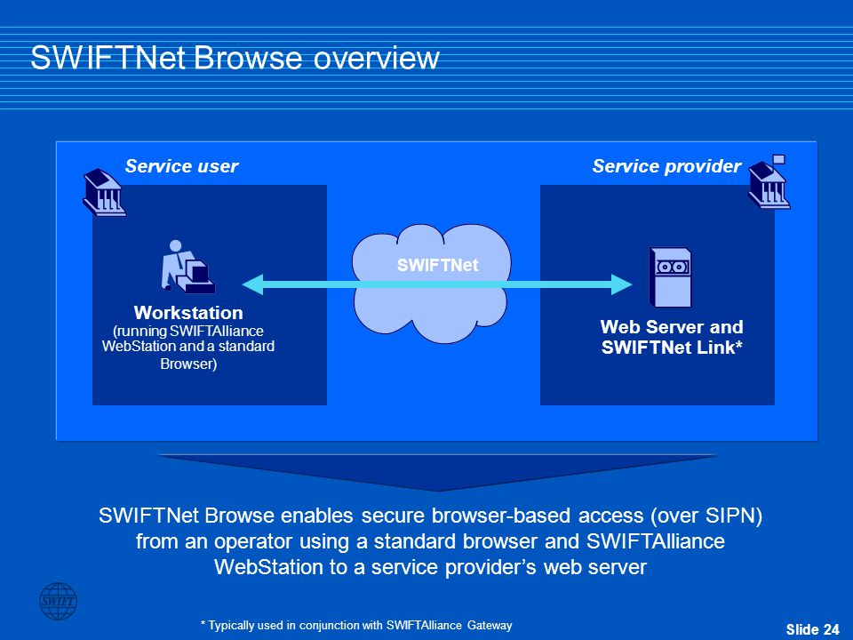 SWIFTNet Browse overview