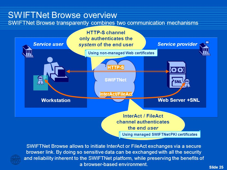 SWIFTNet Browse overview SWIFTNet Browse transparently combines two communication mechanisms