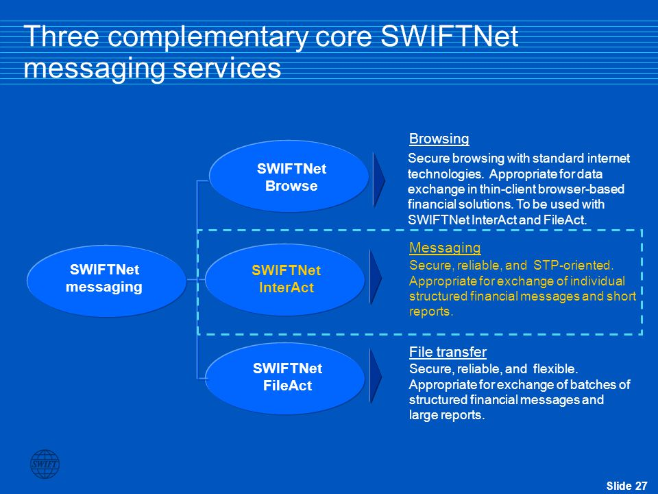 Three complementary core SWIFTNet messaging services