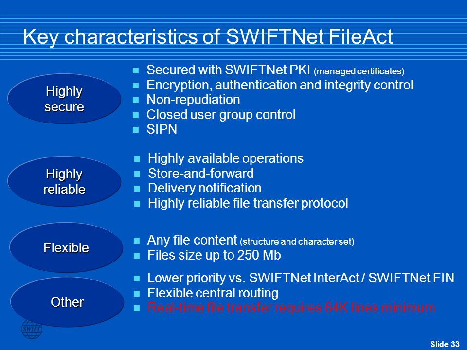 Key characteristics of SWIFTNet FileAct