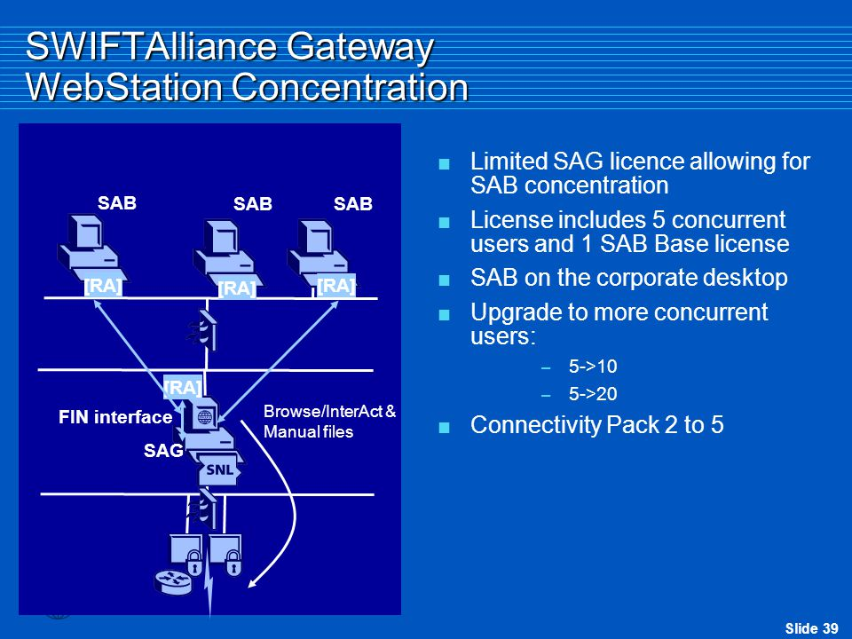 SWIFTAlliance Gateway WebStation Concentration