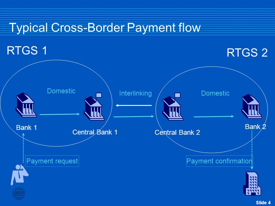 Typical Cross-Border Payment flow