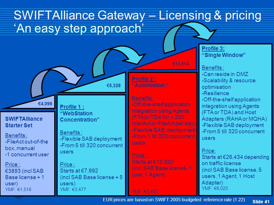 SWIFTAlliance Gateway – Licensing & pricing 'An easy step approach'