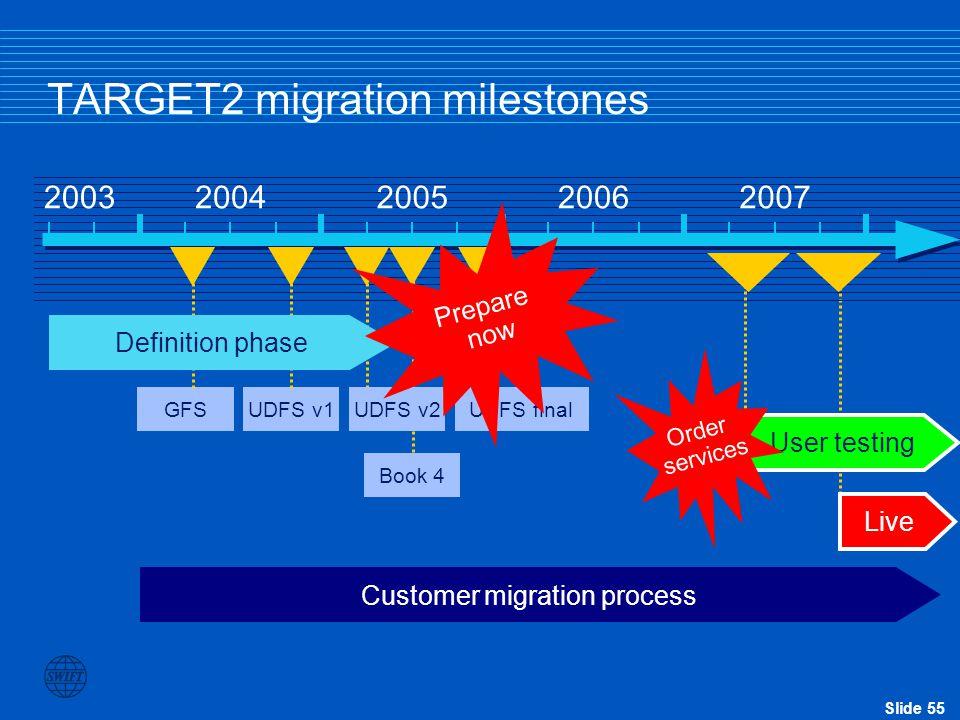 TARGET2 migration milestones
