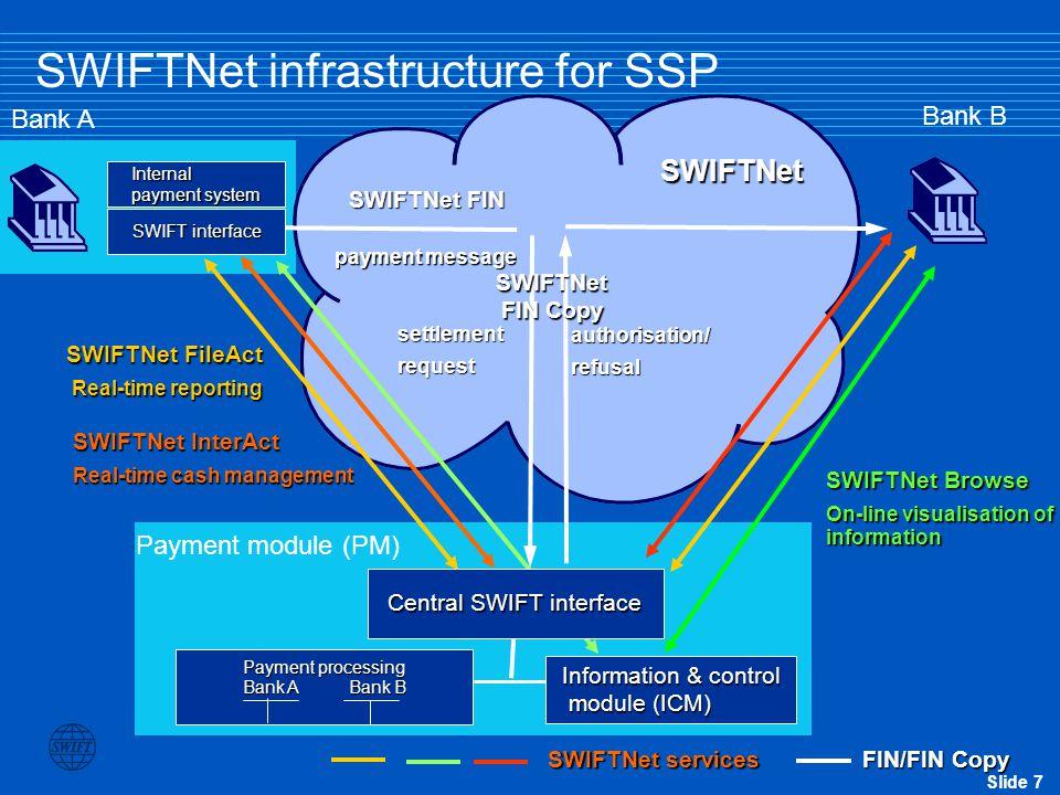 SWIFTNet infrastructure for SSP